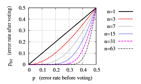 Figure 6.1: The impact of majority voting on reliability of a single bit.