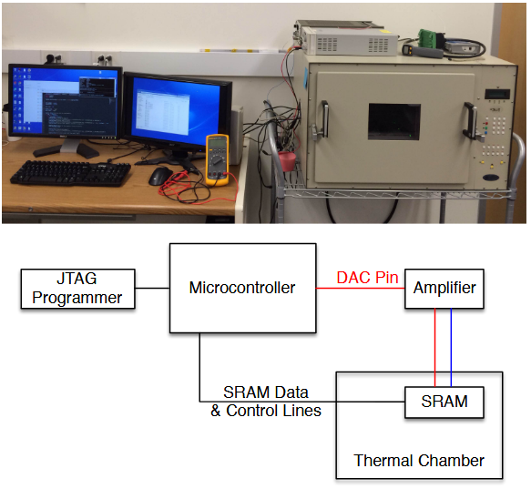 Figure 2.2: Experimental platform used for determining SRAM chip DRV assignments. Photographed in EECS department, at the University of Michigan.