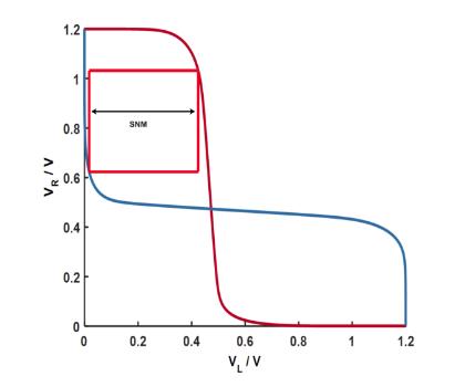 Figure 2.2 SNM