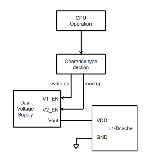 Figure 3.1 Dual supply voltages aggressively switch scheme