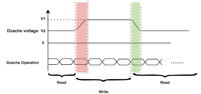 Figure  3.3 Delay penalty analysis