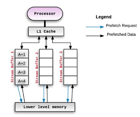 Figure 3.8 Cache prefetching stream buffers