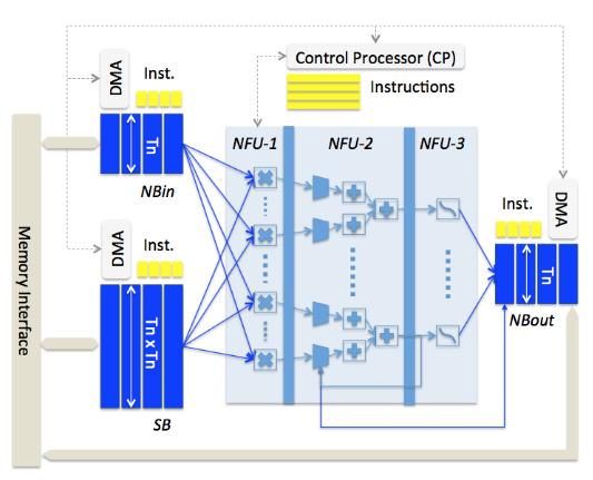 Figure 5.1 DianNao accelerator architecture
