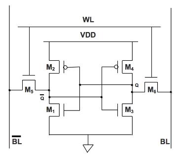 Figure 2.1 6T SRAM