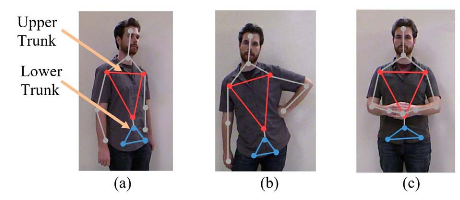 Fig.4. Example trunk orientations/leans and arm orientations using joint locations provided by the Kinect body pose estimation technique