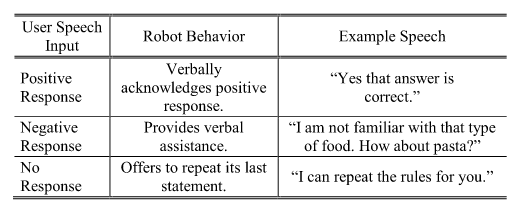 Table VI : Non Accessibility- Aware Robot Behaviors