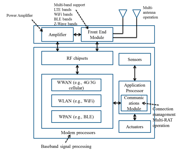Figure 2. A generic IoT device/gateway structure in which different types of wireless technologies may be included
