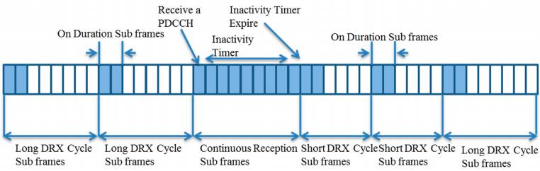Figure 4. A basic 3GPP DRX mechanism.