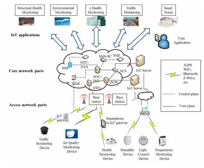 Figure1. A generic Internet of Things (IoT) network architecture