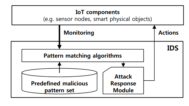Figure 1. Architecture of intrusion detection system