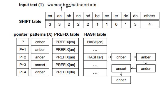 Figure 2. Wu–Manber multiple pattern-matching algorithm