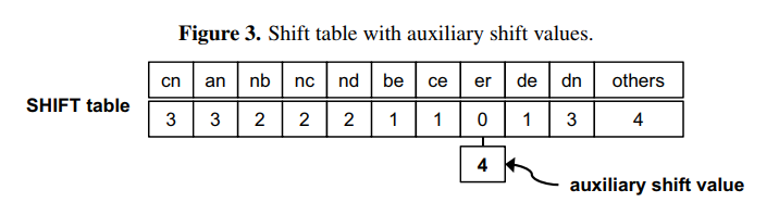 Figure 3. Shift table with auxiliary shift values.