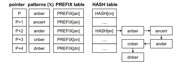 Figure 5. Sorted patterns and tables for the proposed algorithm