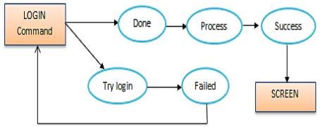 Figure2. Login process