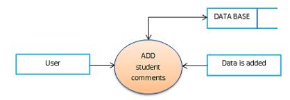 Figure 4. Student comments process