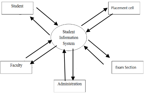 Web based student information management system using html sql fig1 data flow diagram ccuart Image collections