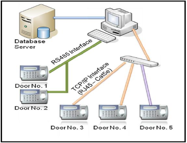 Figure 2.1: System Architecture for a Single location