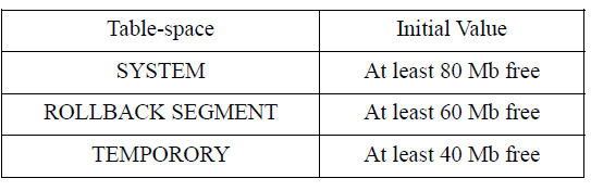 Table 3. Recommended initial table-space Requirements