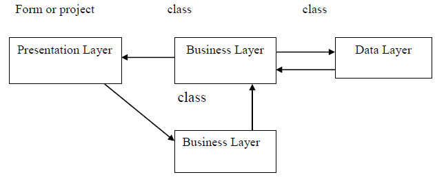 Figure 3.2 Data flow among the three tiers