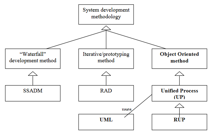 Requirements Analysis For A Student Information System In C C