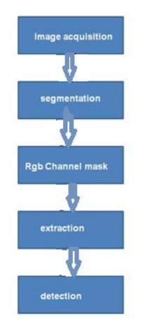 Figure-9: Implementation design process