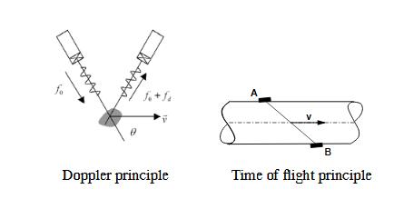 Fig. 2 . Velocity estimation principles