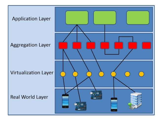 Figure 1. The considered four-layer model for IoT architectures