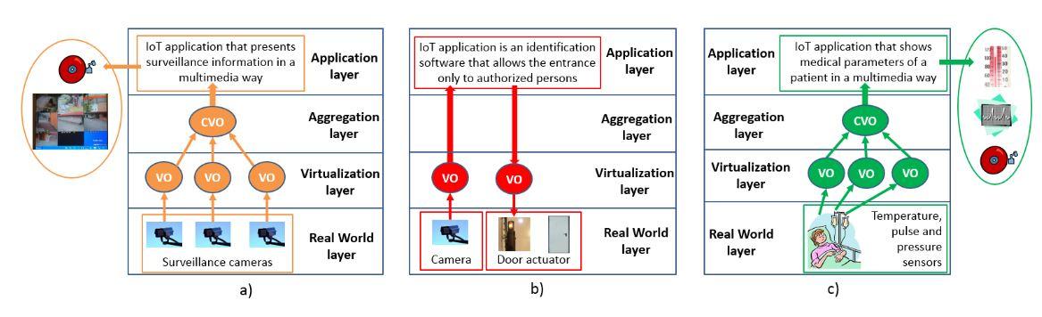 Figure 3. Multimedia IoT (MIoT) scenarios