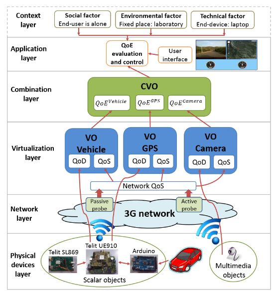 Figure 5. Framework of the MIoT vehicle application for remote tutoring for driving school lessons