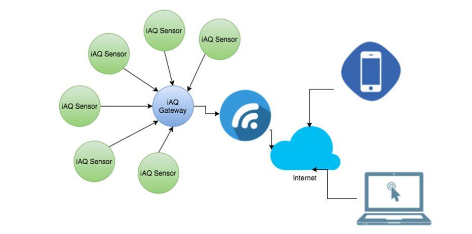 IAQ System Architecture