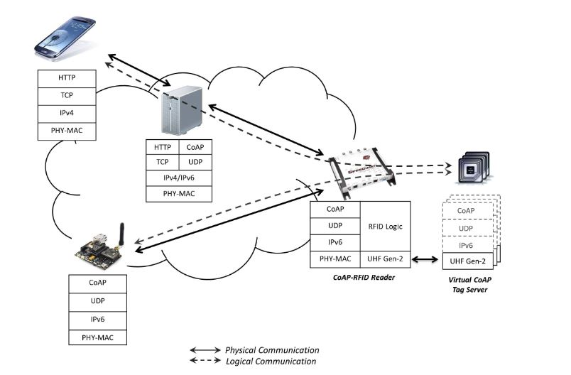 Figure 2. Protocol stack