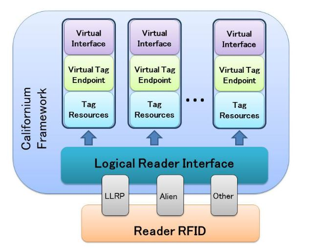"Figure 5. Architecture of the implemented ""CoAP-RFID proxy reader"""