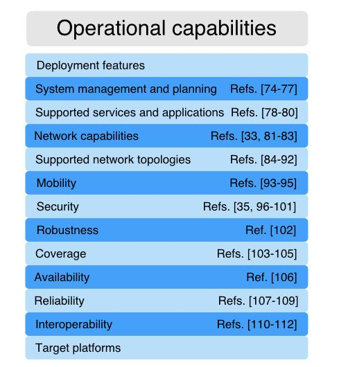 Figure 5. Operational Capabilities assessed to cover mission-critical scenarios