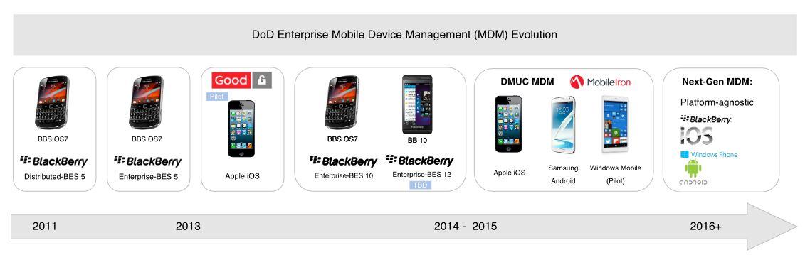 Figure 7. DoD Enterprise Mobile Devices Management (MDM) evolution