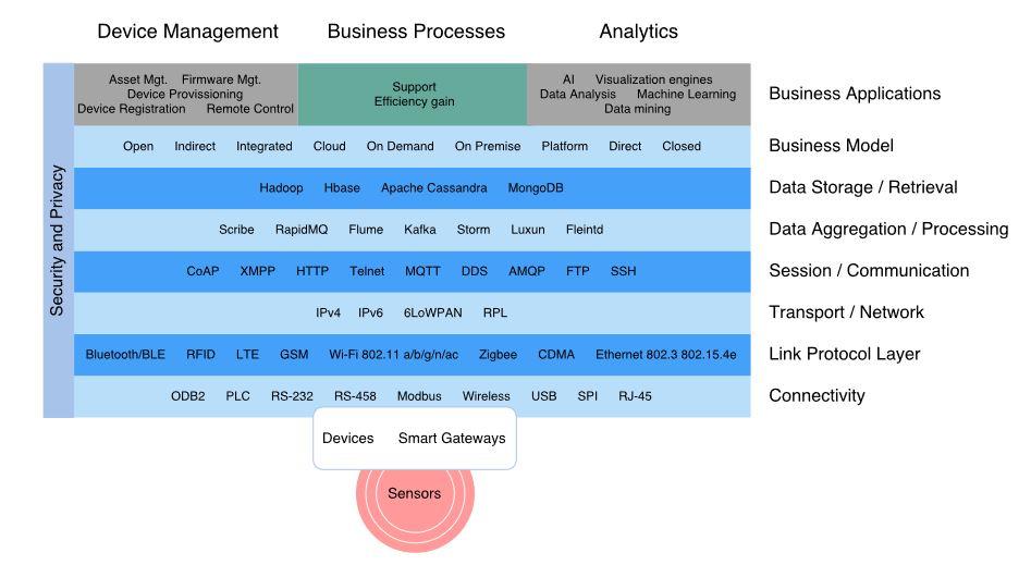 Figure 10. IoT landscape