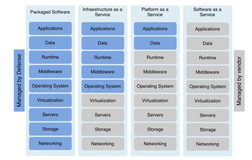 Figure 13. Cloud paradigms: security inheritance and risks