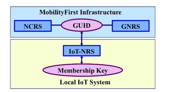 Figure 7. Three-tier name resolution framework of the Mobility First-based IoT architecture
