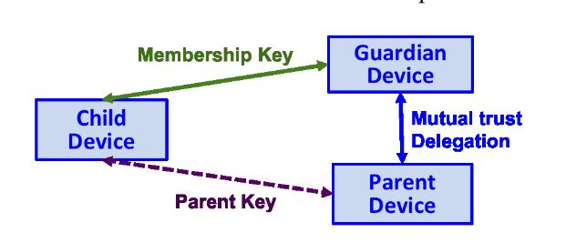 Figure 8. The block diagram illustrates the framework of the delegation-based key provisioning protocol