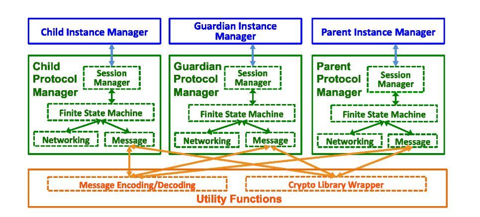 Figure 10. Modularized prototype framework design: the framework includes three major modules
