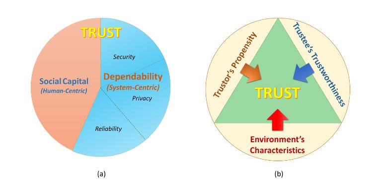 Figure 1. (a) Trust concept in the relation with dependability and social capital; (b) Three main aspects of trust in the SIoT environment