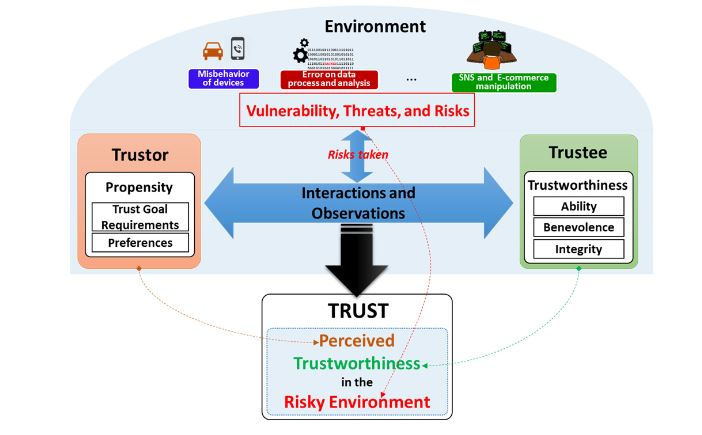 Figure 2. Conceptual Trust Model in the SIoT environment