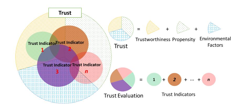 Figure 3. Concept of computational trust that comprised of multiple trust metrics