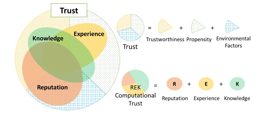 Figure 5. Reputation, experience and knowledge as the three indicators in the REK trust evaluation model