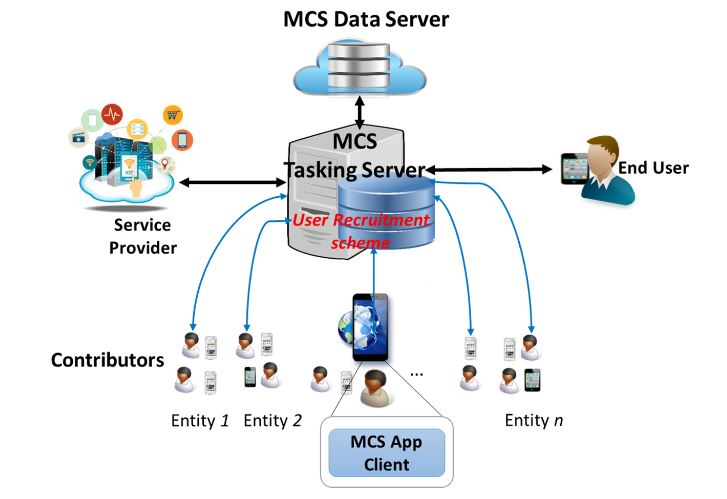 Figure 7. Mobile Crowd-Sensing System Architecture