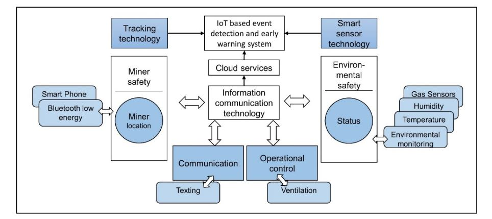 Figure 1. Internet of Things (IoT)-based integration of technologies for early-warning safety of underground coal mines