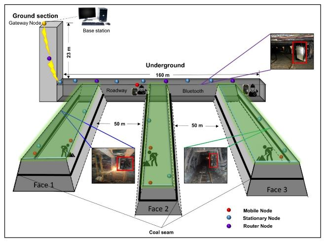 Figure 6. Layout of SNs, RNs, gateway and moving anchor (MN) in the Hassan Kishore coal mine for enhanced safety