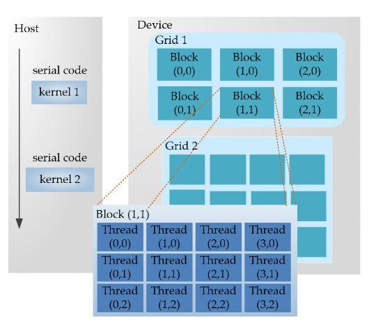 Figure 3. CUDA programming model