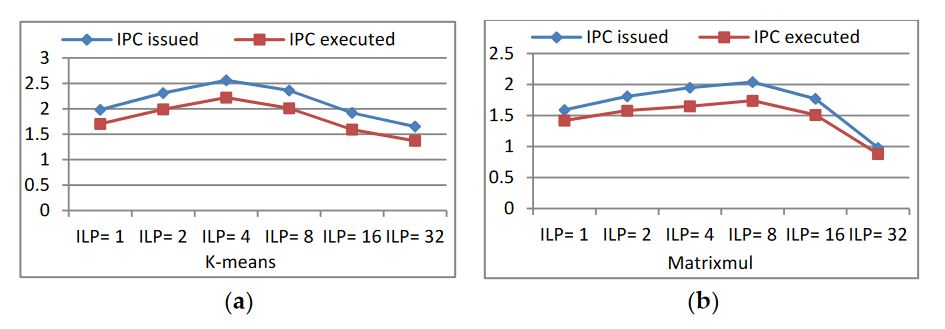 Figure 12. IPC issued and executed behaviors