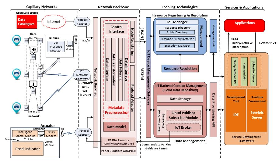 Figure 2. Cloud and internet of things (IoT)-enabled smart city platform high-level architecture