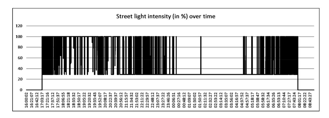 Figure 12. Luminaire intensity level variation during one night